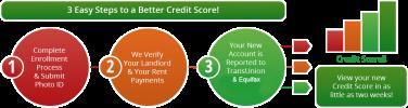 Credit Rental Boost